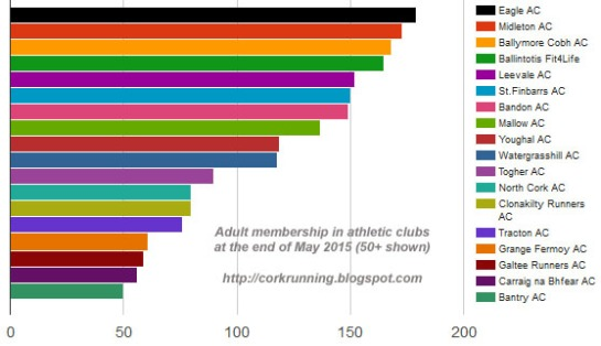 cork_clubs_by_size_may2015
