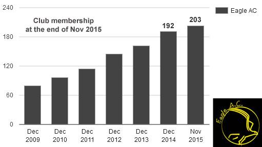 membership_Nov2015