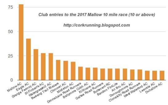 2017-mallow-10-club